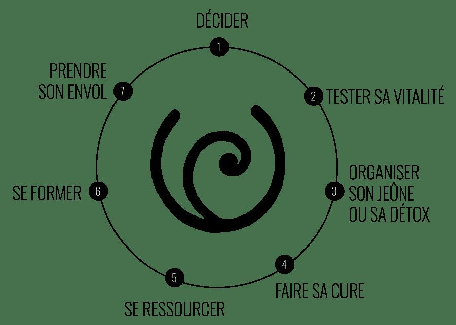 La méthode Clairière & Canopée